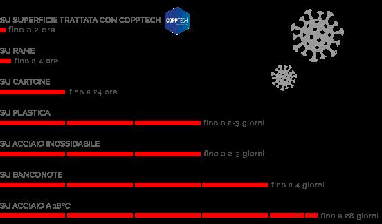 Resistenza-SARS-CoV-2-sulle-superfici