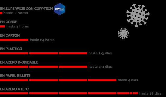 Resistenza-SARS-CoV-2-sulle-superfici_ES